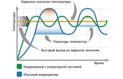 Разница между обычным и инверторным кондиционером