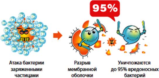 Описание: C:\Users\Света\Desktop\интересные для страниц кондиц\cold_plasma4-(1).jpg