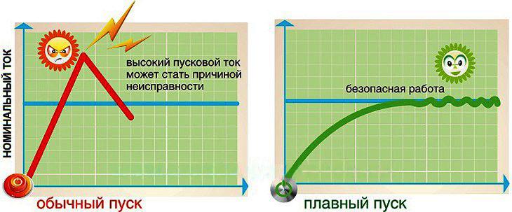 Описание: C:\Users\Света\Desktop\сделаніе картинки (2)\Plavnyi-pusk.jpg